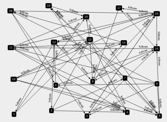 Graph Visualization and Neo4j – Part Three | Max De Marzi