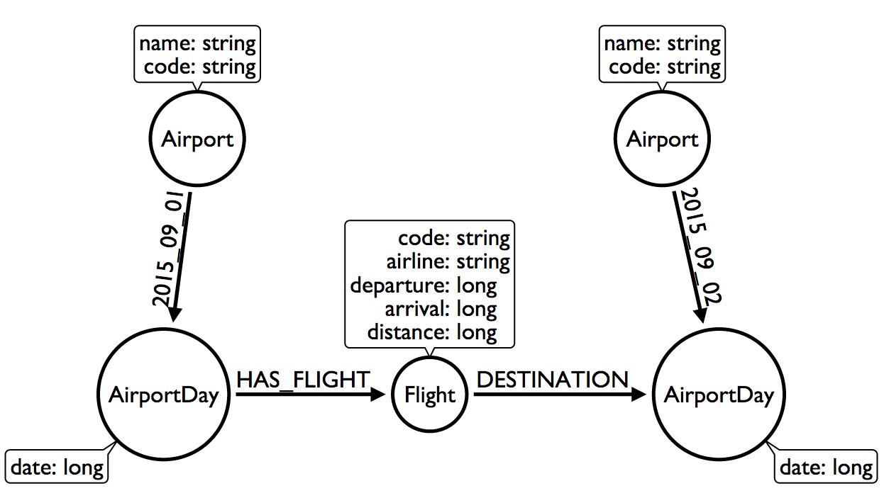 Modeling Airline Flights in Neo4j | Max De Marzi