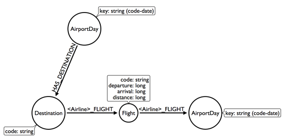 Modeling Airline Flights in Neo4j   Max De Marzi