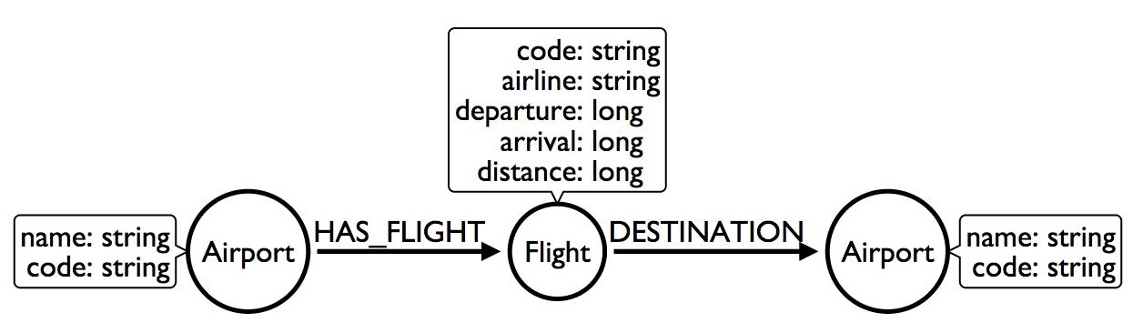 Modeling Airline Flights in Neo4j - DZone Big Data