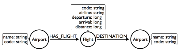 Intermediate Model
