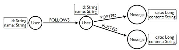 newsfeed-model1