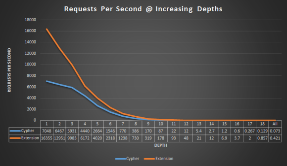 requests_per_second