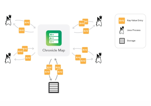 chronicle-map-diagram_04