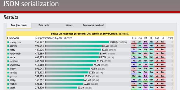 Our Own Multi-Model Database (Part 3) - DZone Database
