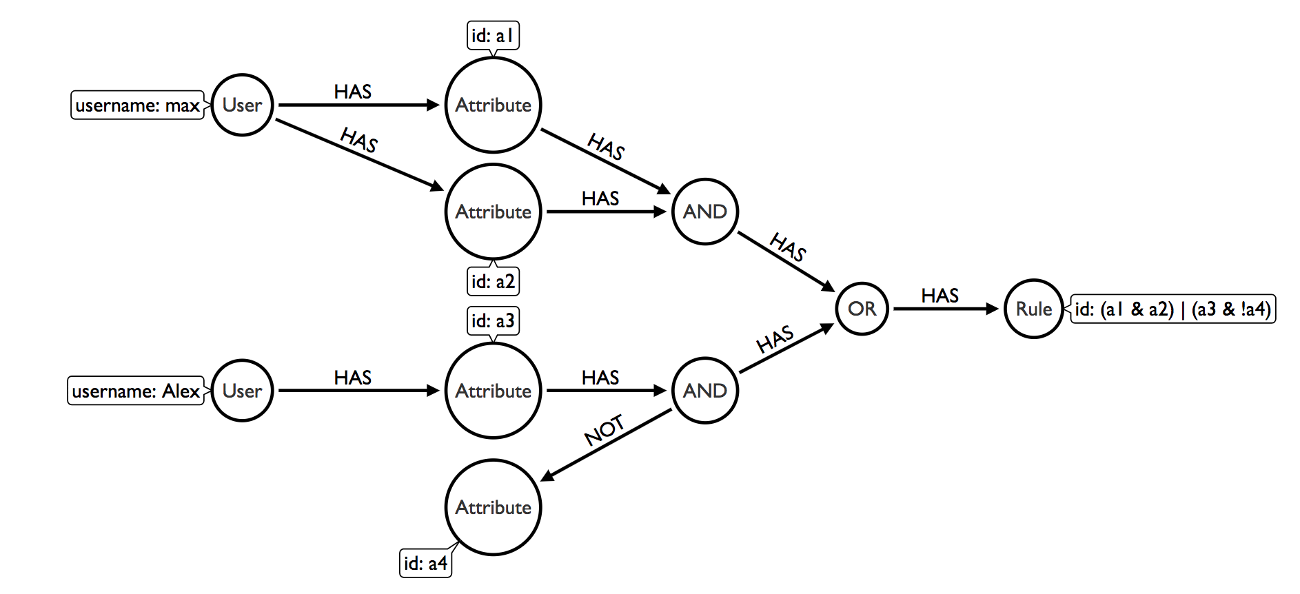 Building a Boolean Logic Rules Engine in Neo4j | Max De Marzi