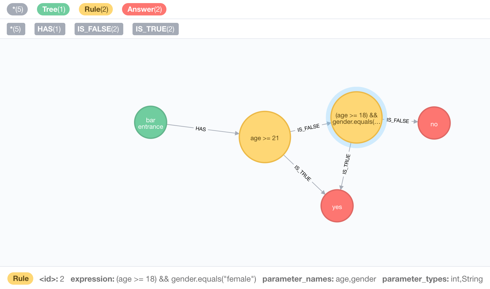 Dynamic Rule Based Decision Trees in Neo4j   Max De Marzi