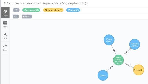 Transmuting Documents Into Graphs - DZone Big Data