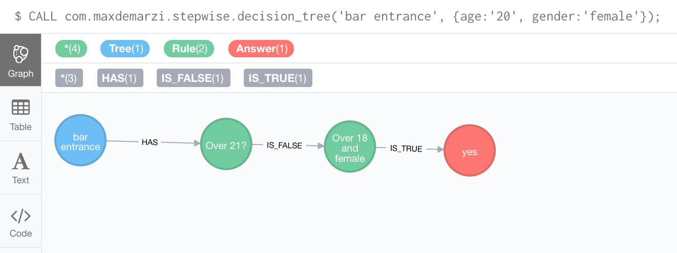 Dynamic Rule Based Decision Trees in Neo4j – Part 3   Max De Marzi