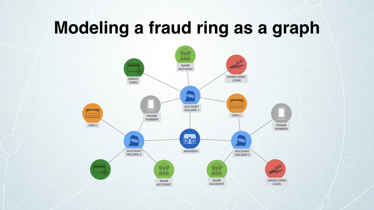 Finding Fraud Part Two | Max De Marzi